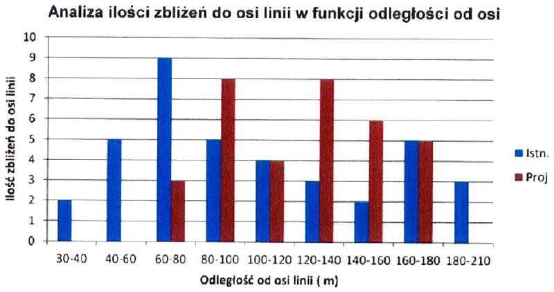 Wykres: Analzia ilości zbliżeń do osi linii w funkcji odległości od osi